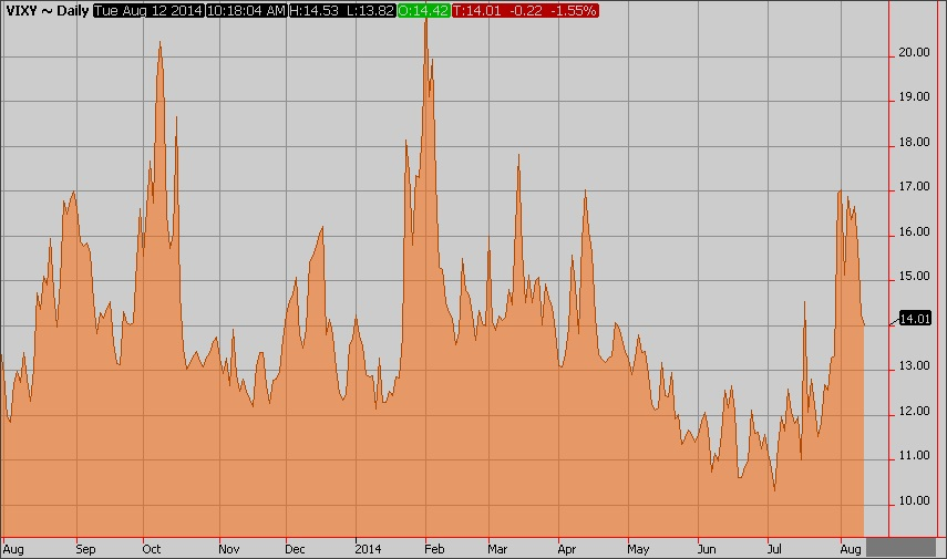 daily VIX prices since august 2013