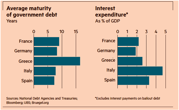 Average maturity of Government Debt - Interest Expenditure in % GDP