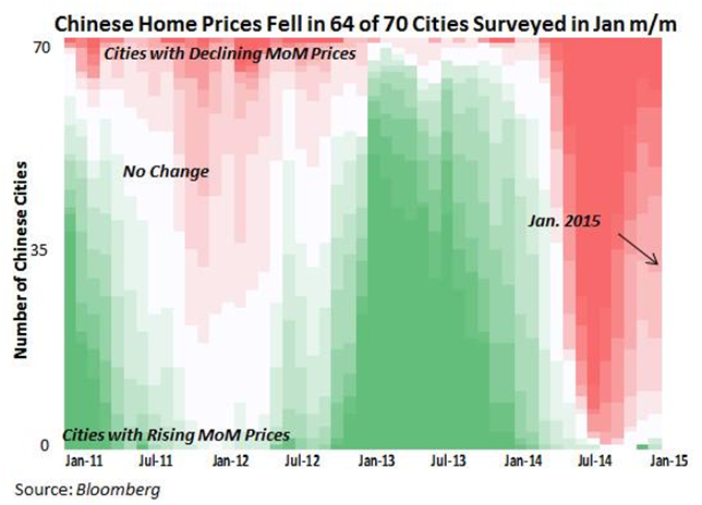 Chinese Home Prices Jan 2011-Jan 2015