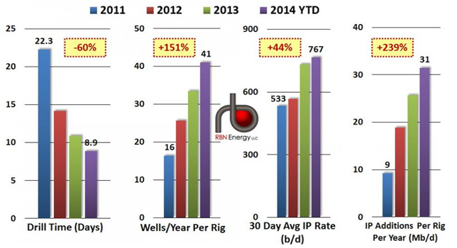 Energy - Drill Time-Wells Per Year