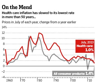health care inflation rate slows to lowest rate in 50 years