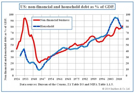 non-financial and household debt as % of GDP