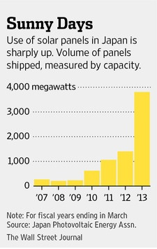 Solar Panel Use in Japan sharply up