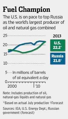 U.S. largest producer of oil and natural gas