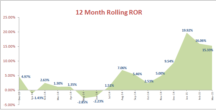 12 month rolling ROR