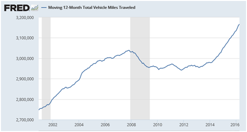 12-month total vehicle miles