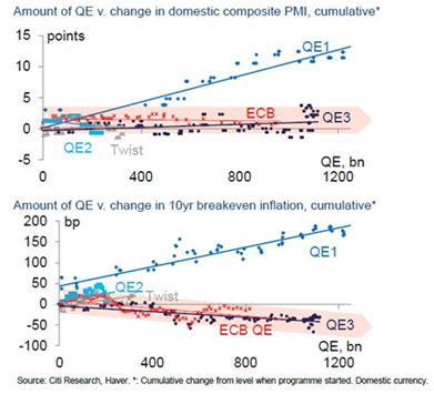 Amount of QE vs Change in Domestic Composite PMI