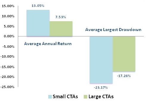 Average return vs average largest drawdown