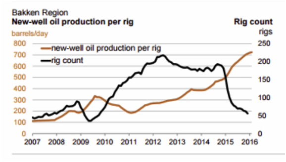 Bakken Region - New-well oil production per rig 2007-2016