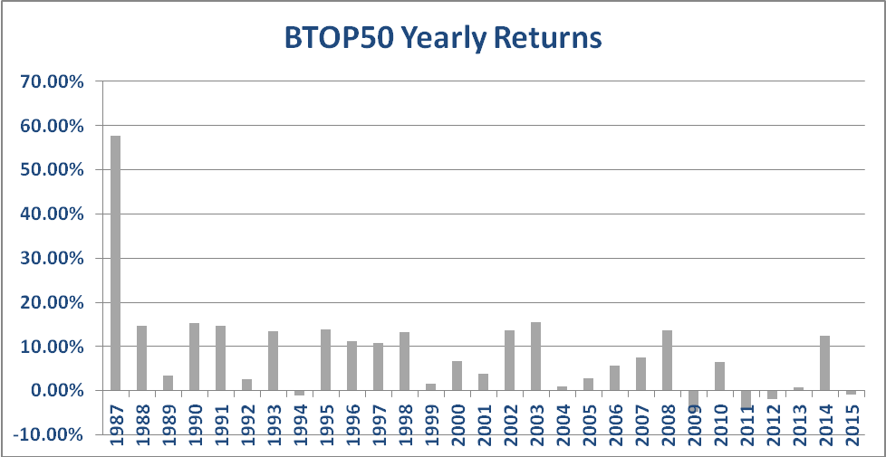BTOP 50 Yearly Returns 1987-2015