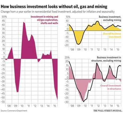 business investment without oil