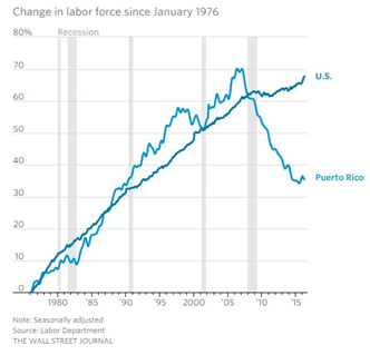 Change in Labor Force Since 1976