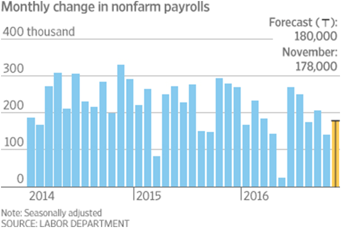 change in nonfarm payrolls
