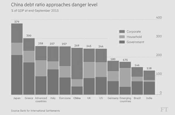 china debt ratios