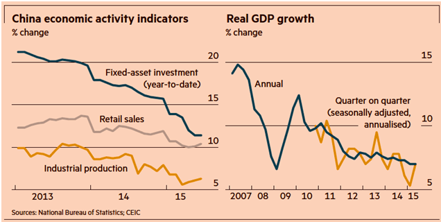 china economic activity