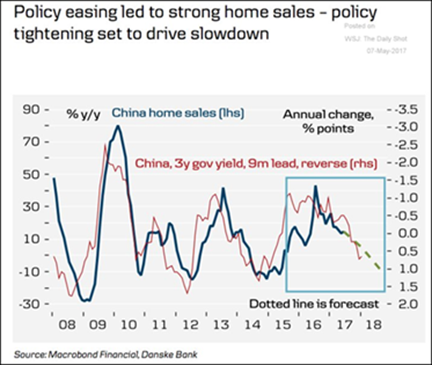 China Home Sales