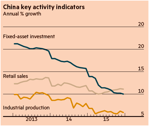 China Key Activity Indicators - 2013-2015