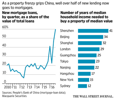 china mortgage lending
