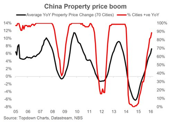 China Property Price Boom