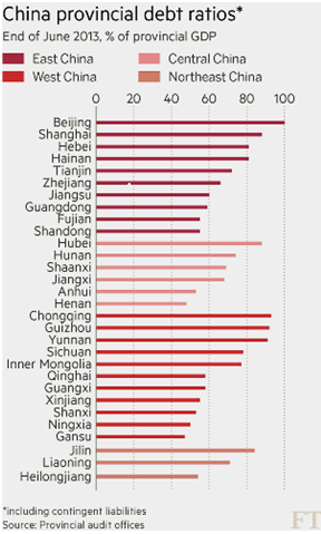 China provincial debt ratios