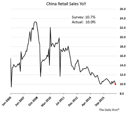 china retail sales year over year