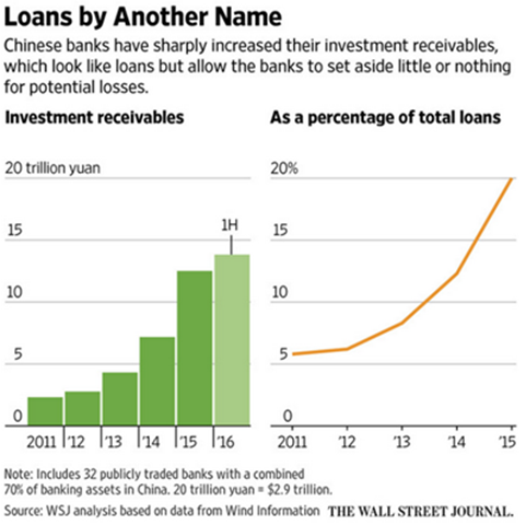 chinese bank loans