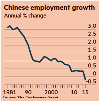 chinese employment growth