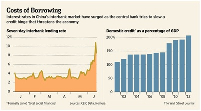china's rising interbank lending rate