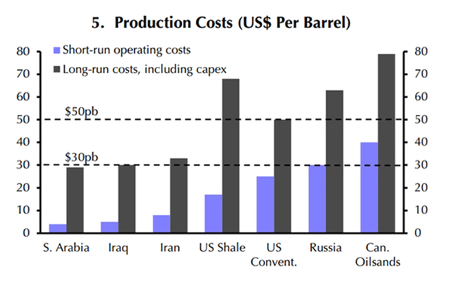 Crude Oil Production Costs per Barrel