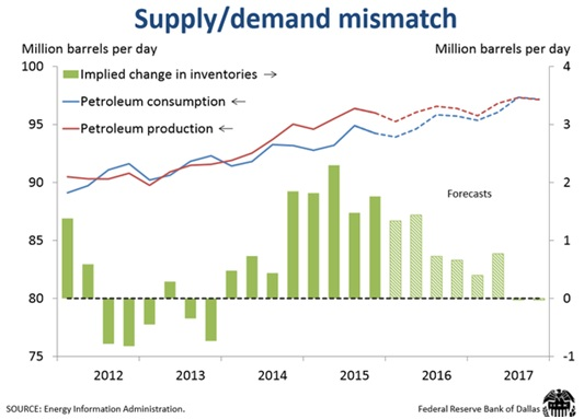 Crude Oil Supply-Demand