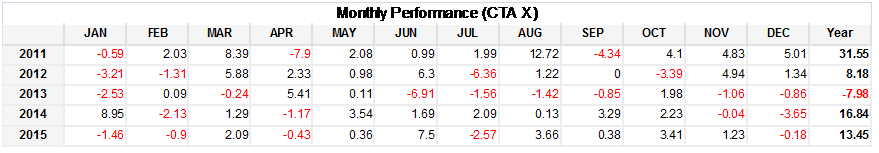 CTA X Monthly Performance
