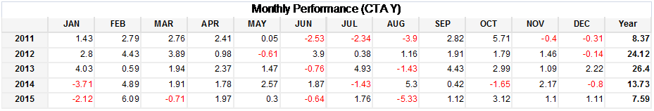 CTA Y Monthly Performance