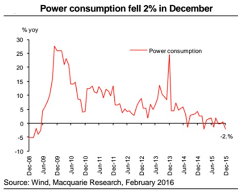 December 2015 Power Consumption