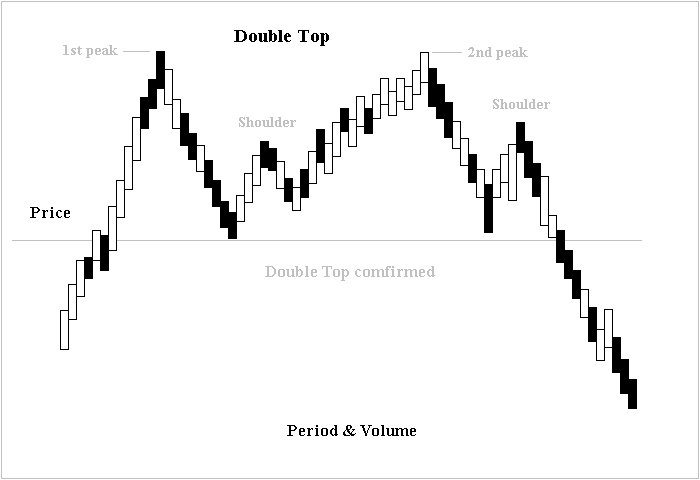 Double Top Formation