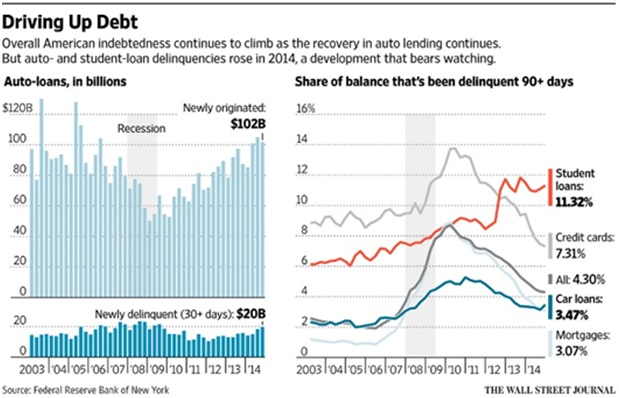 Driving up Debt
