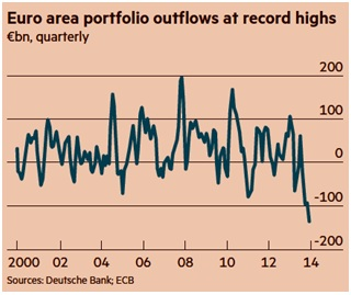 Euro area portfolio outflows at record highs