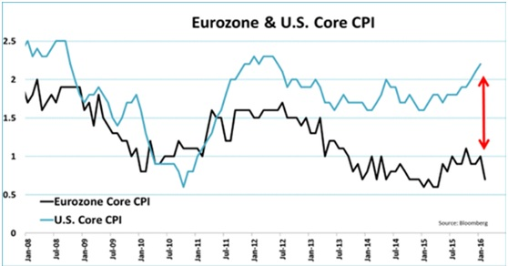Eurozone and US CPI