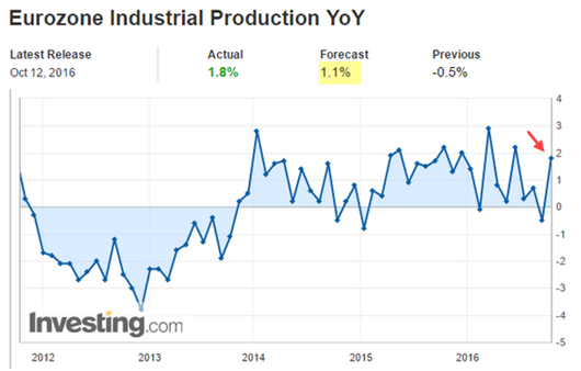eurozone industrial production YoY