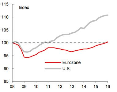 Eurozone, U.S. GDP Index