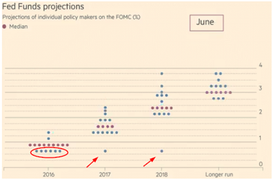 Fed Funds Projection (2)