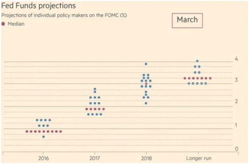 Fed Funds Projection