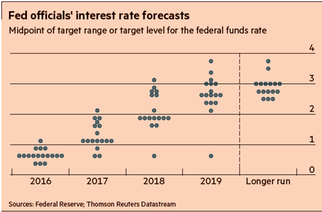 Fed Officials Interest Rate Forecasts 2016-2019