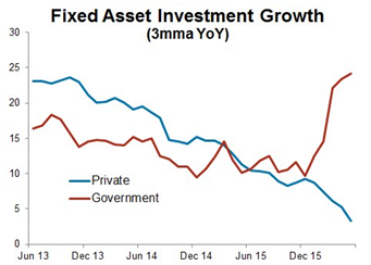 Fixed Asset Investment Growth