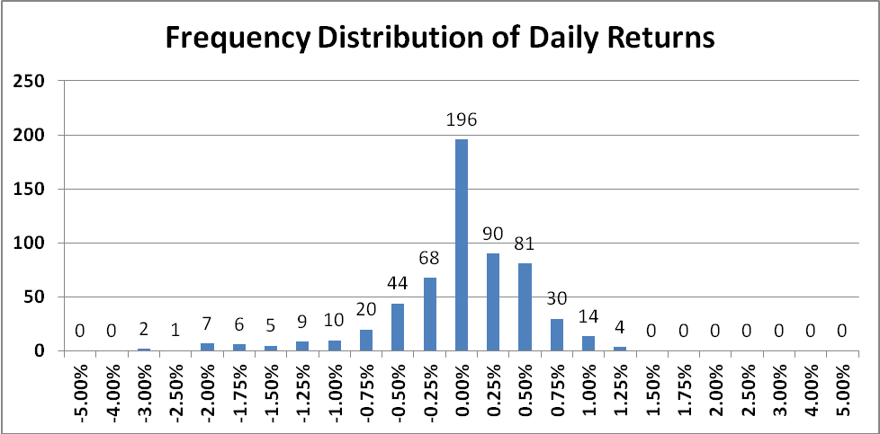 Frequency Distribution 1
