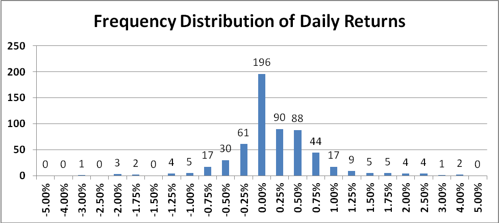 Frequency Distribution 2