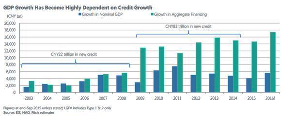 gdp and credit growth