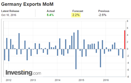 germany exports MoM