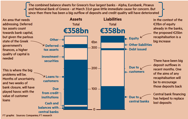 Greek banks balance sheet