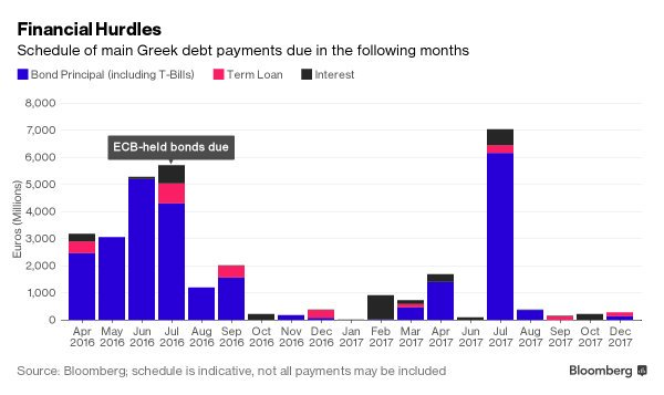 greek debt payments due
