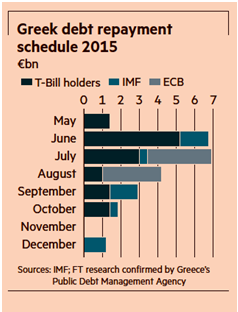 greek debt repayment